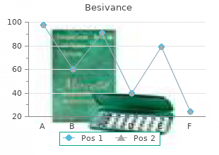 order 5ml besivance