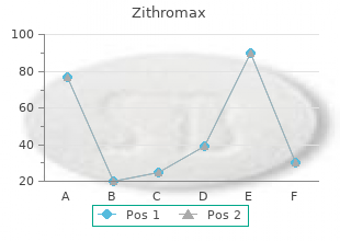 zithromax 250mg for sale