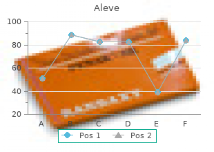 order aleve 250 mg overnight delivery