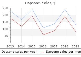 cheap dapsone 100 mg