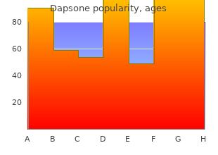 safe 100mg dapsone